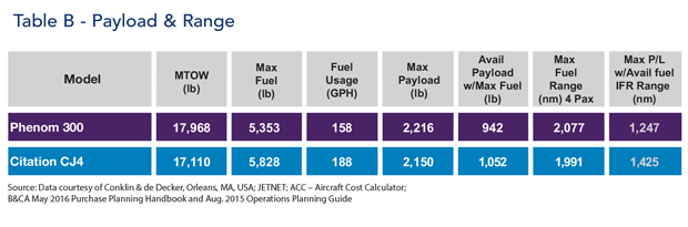 Embraer Phenom 300 jet Payload & Range Comparison