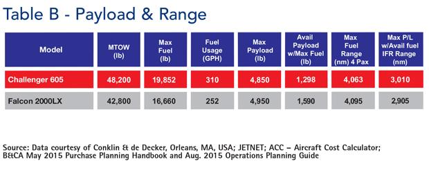 Bombardier Challenger 605 jet Payload & Range Comparison