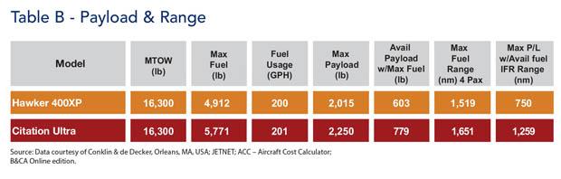 Hawker 400XP Jet Payload & Range Comparison