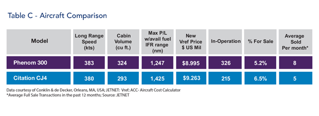 Embraer Phenom 300 jet vs Cessna Citation CJ4 jet Comparison