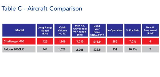 Bombardier Challenger 605 jet Comparison Table