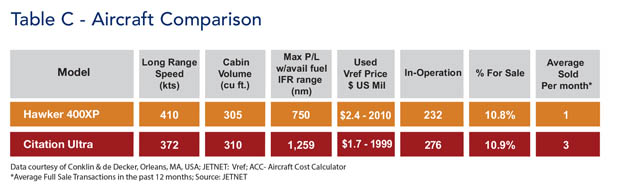 Hawker 400XP Jet Comparison Table