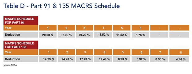 Part 91 and Part 135 MACRS Tax Depreciation Schedule
