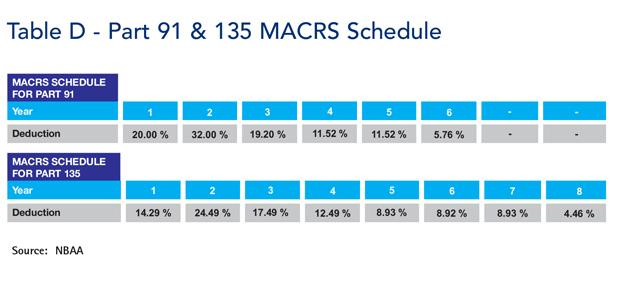 Business Aviation MACRS Schedule