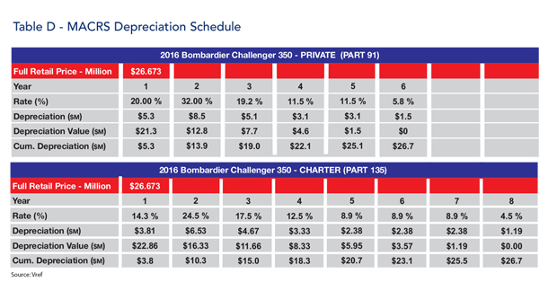 Bombardier Challenger 350 jet MACRS Tax Schedules