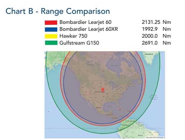 Comparative Analysis Chart B P084