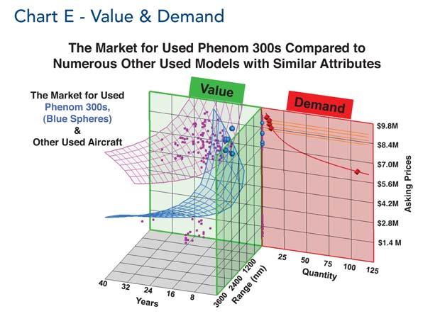 Comparative Analysis Chart E