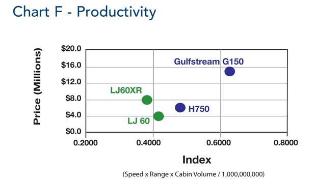 Comparative Analysis Chart F P086