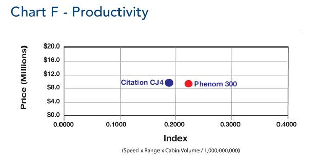 Comparative Analysis Chart F