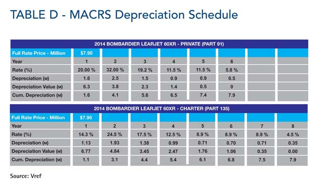 Comparative Analysis Table D P086