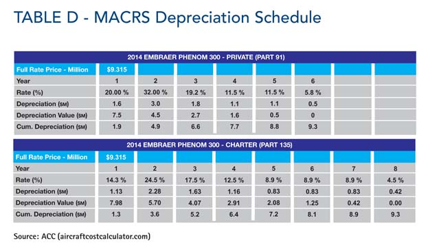 Comparative Analysis Table D