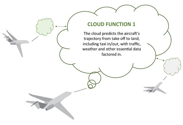 Future Aircraft Cloud Control