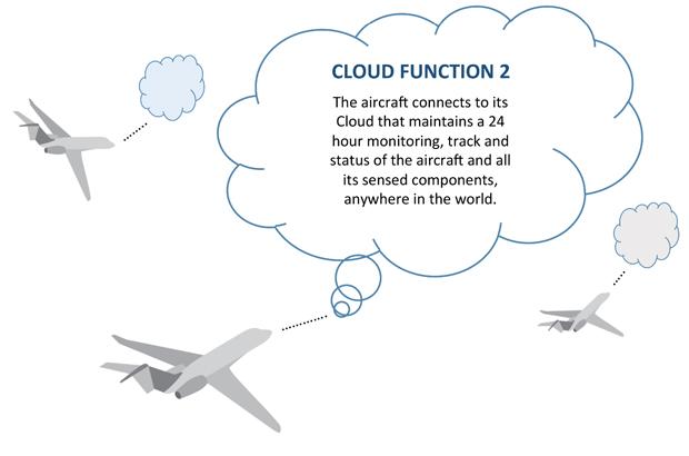Future Aircraft Cloud Control 2