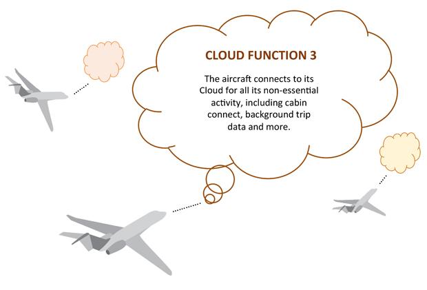 Future Aircraft Cloud Control 3