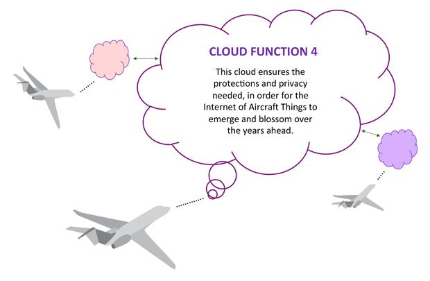 Future Aircraft Cloud Control 4
