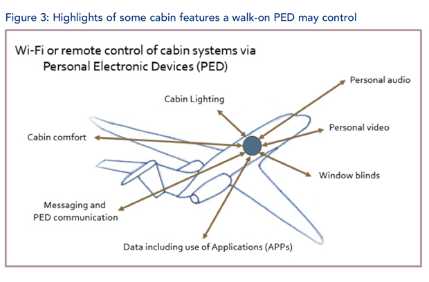Highlights of Cabin PEDs