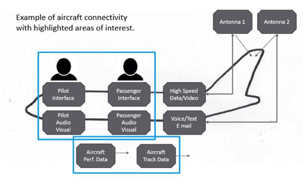 Aircraft Connectivity