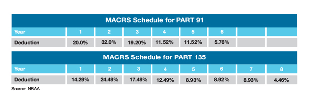 MACRS Schedule for Part 91 and Part 135 Aircraft Ops