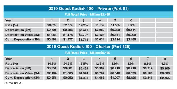 Quest Kodiak 100 sample MACRS schedule