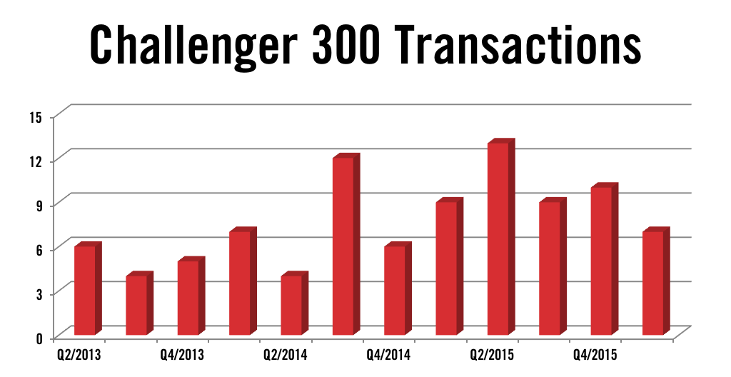 Bombardier Challenger 300 jet Transactions