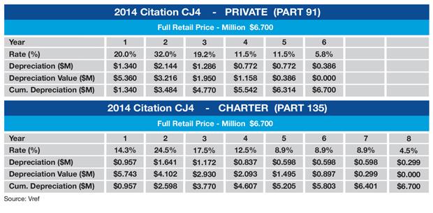 Cessna Citation CJ4 MACRS Schedule Sample