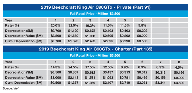 Beechcraft King Air C90GTx Sample MACRS Depreciation Schedule