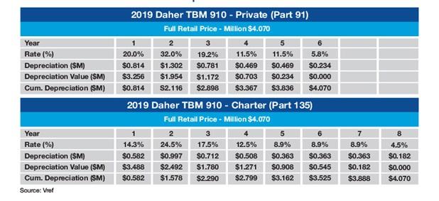 Daher TBM 910 Sample MACRS Tax Schedule