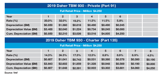 Daher TBM 930 Sample MACRS Depreciation Schedule