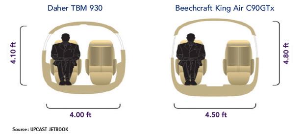 Daher TBM 930 vs Beechcraft King Air C90GTx Cabin Cross-Section Comparison