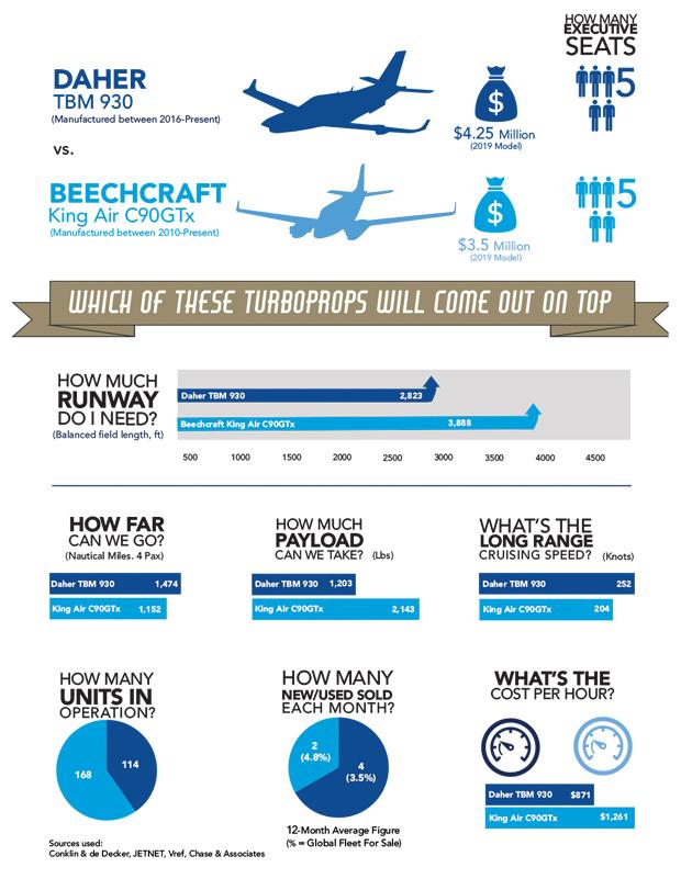 Daher TBM 930 vs Beechcraft King Air C90GTx Comparison Chart