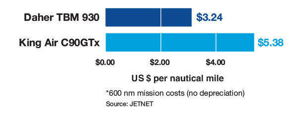 Daher TBM 930 vs Beechcraft King Air C90GTx Cost Per Mile Comparison