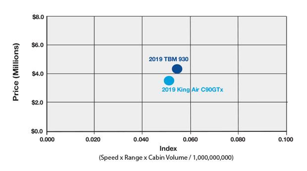 Daher TBM 930 vs Beechcraft King Air C90GTx Productivity Comparision