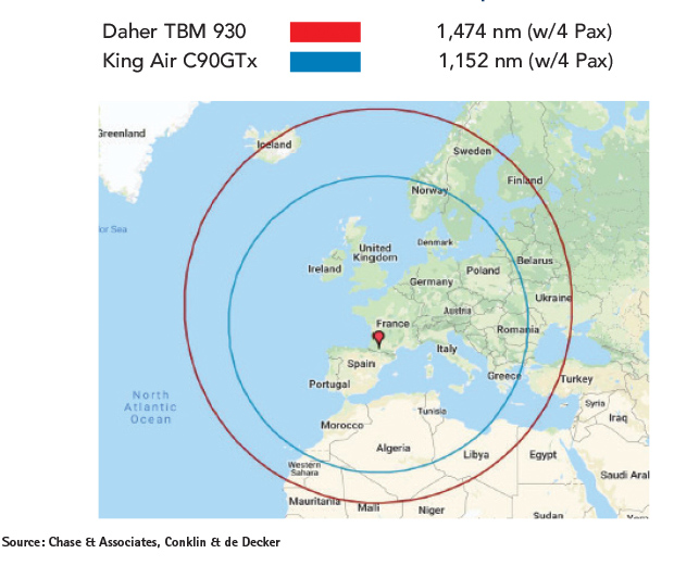Daher TBM 930 vs Beechcraft King Air C90GTx Range Comparison