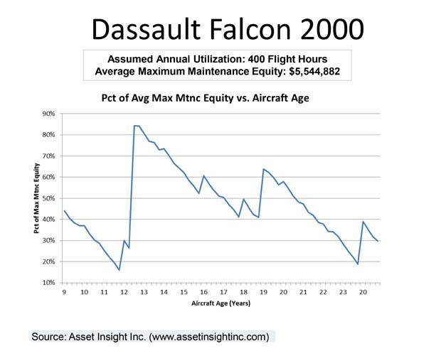 Dassault Falcon 2000 Maintenance Risk