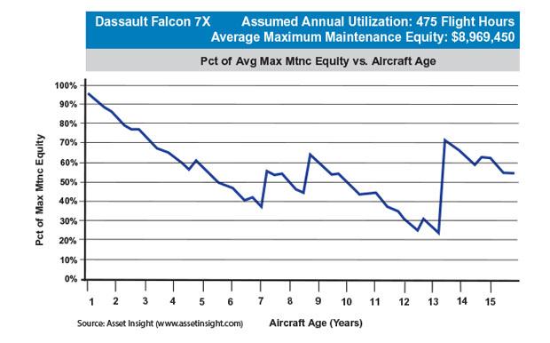 Dassault Falcon 7X Maximum Scheduled Maintenance Equity