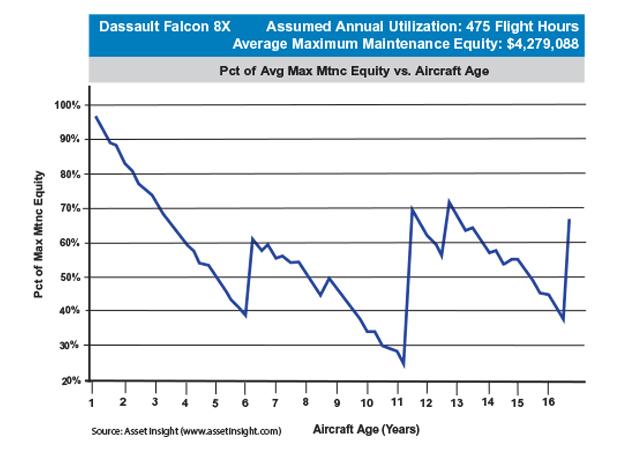 Dassault Falcon 8X Maximum Maintenance Equity Table