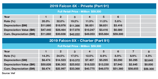 Dassault Falcon 8X Tax Depreciation Example