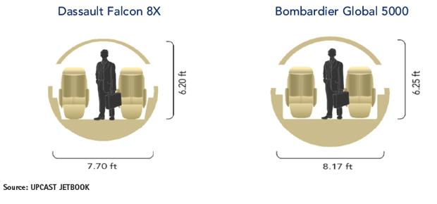 Dassault Falcon 8X vs Bombardier Global 5000 Cabin Cross-Section Comparisons