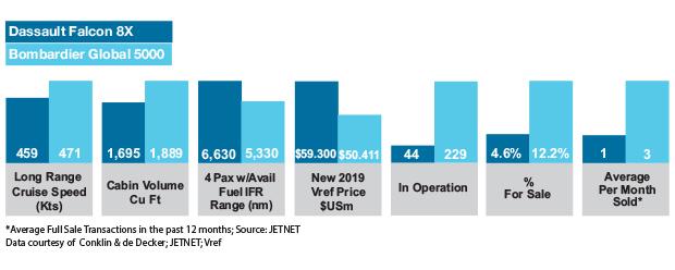 Dassault Falcon 8X vs Bombardier Global 5000 Aircraft Comparisons Table