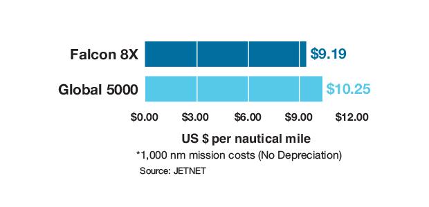 Dassault Falcon 8X vs Bombardier Global 5000 Cost Per Mile Comparison Comparisons
