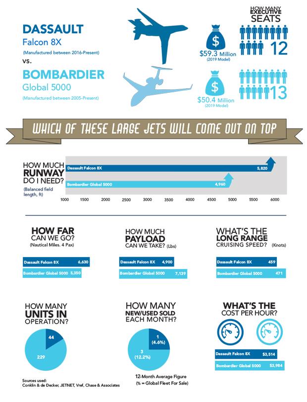 Dassault Falcon 8X vs Bombardier Global 5000 Jet Comparison Infographic