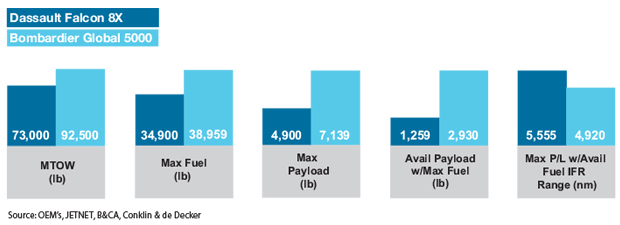 Dassault Falcon 8X vs Bombardier Global 5000 Payload Comparisons