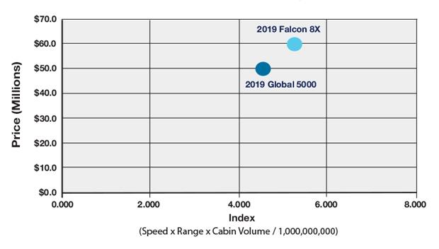 Dassault Falcon 8X vs Bombardier Global 5000 Productivity Comparison