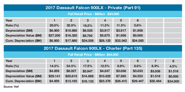 Dassault Falcon 900LX MACRS Depreciation Schedule