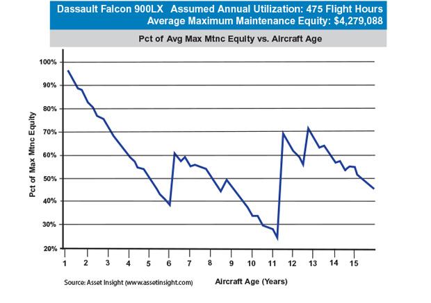 Dassault Falcon 900LX Maximum Scheduled Maintenance Equity