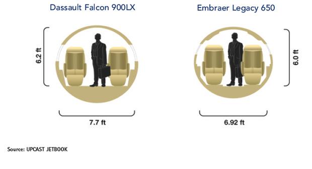 Dassault Falcon 900LX vs Embraer Legacy 650 Cabin Cross-Section Comparison