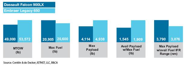 Dassault Falcon 900LX vs Embraer Legacy 650 Payload & Range Comparison