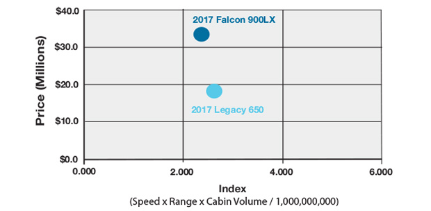 Dassault Falcon 900LX vs Embraer Legacy 650 Productivity Comparison