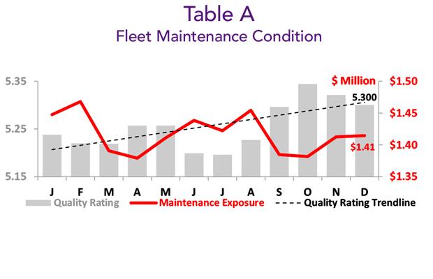 December 2018 Business Aviation Fleet Maintenance Condition