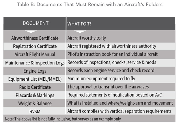 Documents that must remain with an aircraft's folders